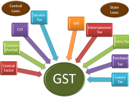best gst software in india